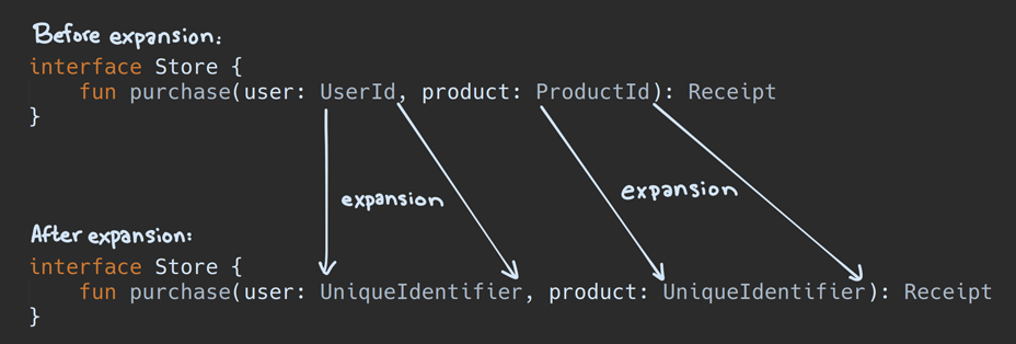 Before and after for type alias expansion for this case - both userId and productId expand to the same underlying type.