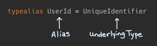 Anatomy of a type alias in Kotlin - the left-hand side is the alias, and the right-hand side is the underlying type.