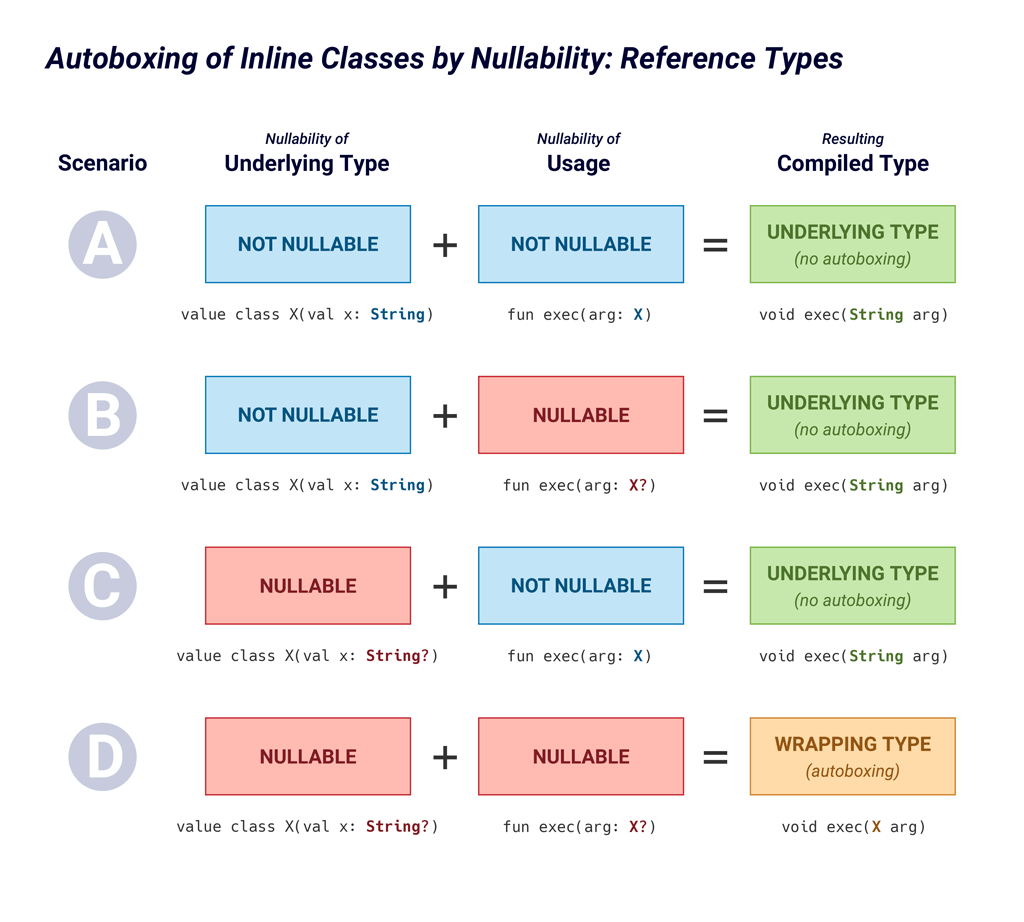 Illustrated truth table demonstrating how nullability of the underlying reference type and usage type affect whether the type is inlined at that part of the code.