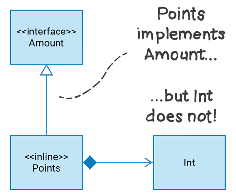 UML class diagram showing the relationships between Amount, Points, and Int.