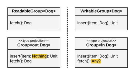 Comparing split interfaces with type projections, highlighting the types.