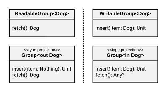 Comparing split interfaces with type projections.