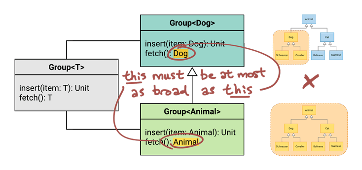 Annotated UML diagram showing that Animal is not at most as broad as Dog, so Rule #2 does not pass.