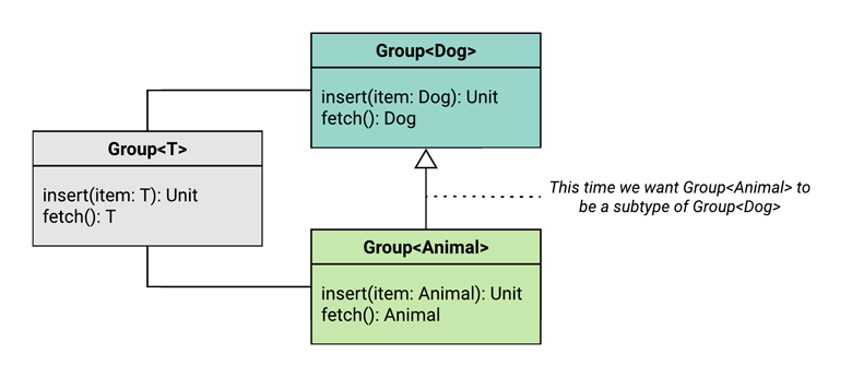 UML class diagram showing that we want a group of animals to be a subtype of a group of dogs.