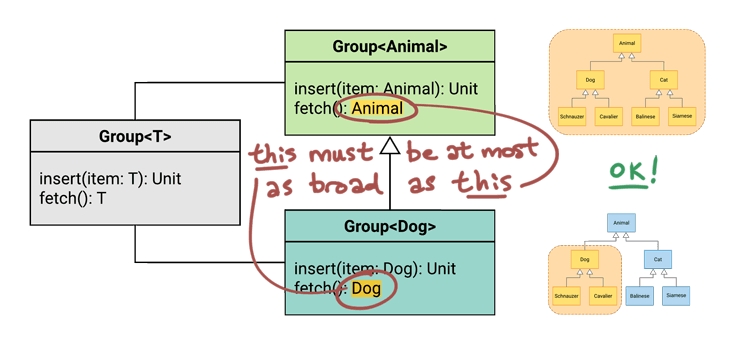 Annotated UML diagram showing that Dog is narrower than Animal, so Rule #2 passes.