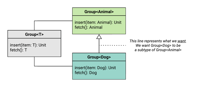 UML diagram depicting the desired covariance relationship - we want a group of dogs to be a subtype of a group of animals.
