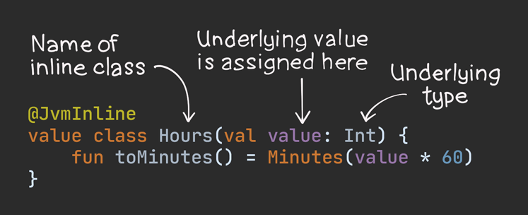 Anatomy of an inline class - underlying values and underlying types