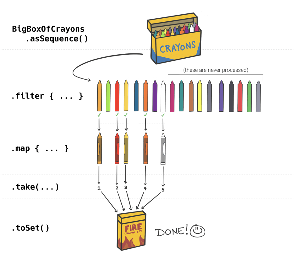 The efficient crayon process, indicating the filter(), map(), take() and toSet() sections.