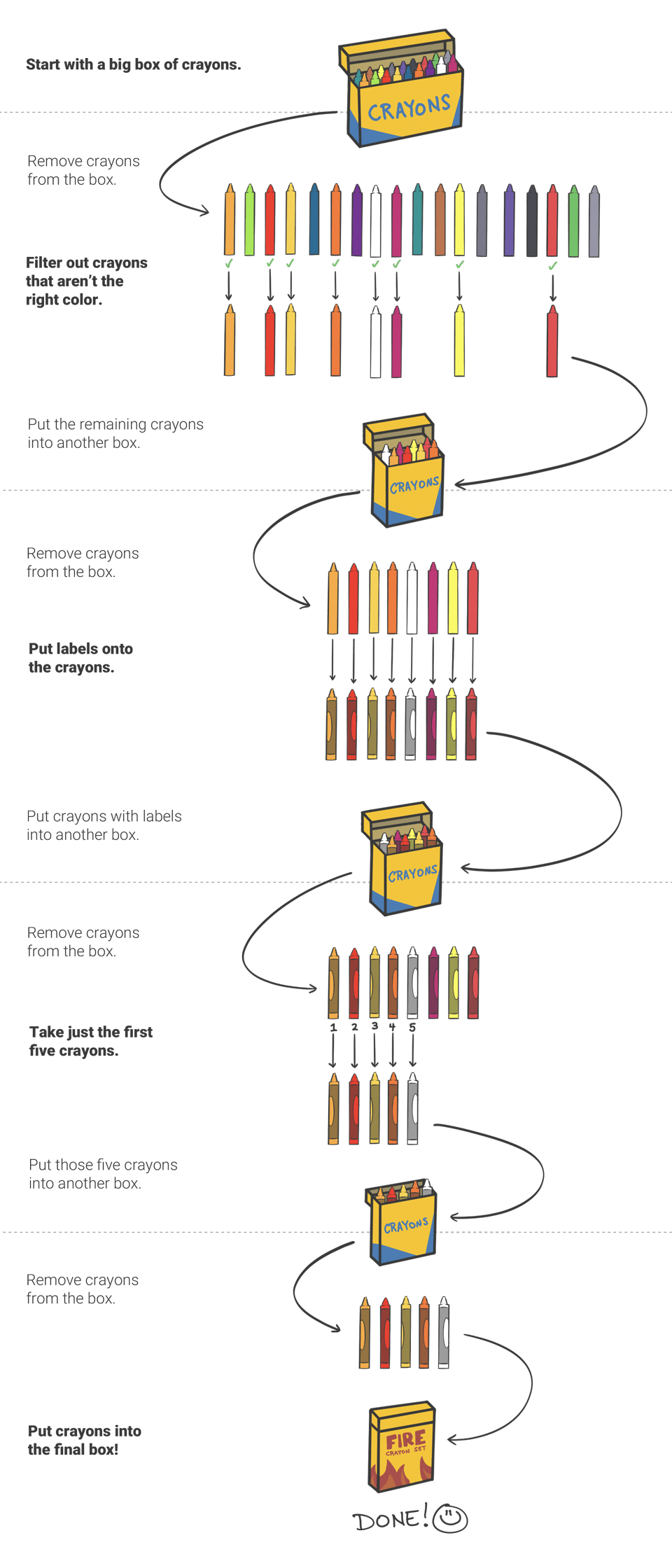 Diagram depicting an inefficient crayon process - starting with a big box of crayons, filtering by color, labeling the crayons, taking the first five crayons, and boxing them up.
