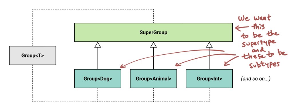The same UML diagram as above, but annotated to indicate the super and sub types.