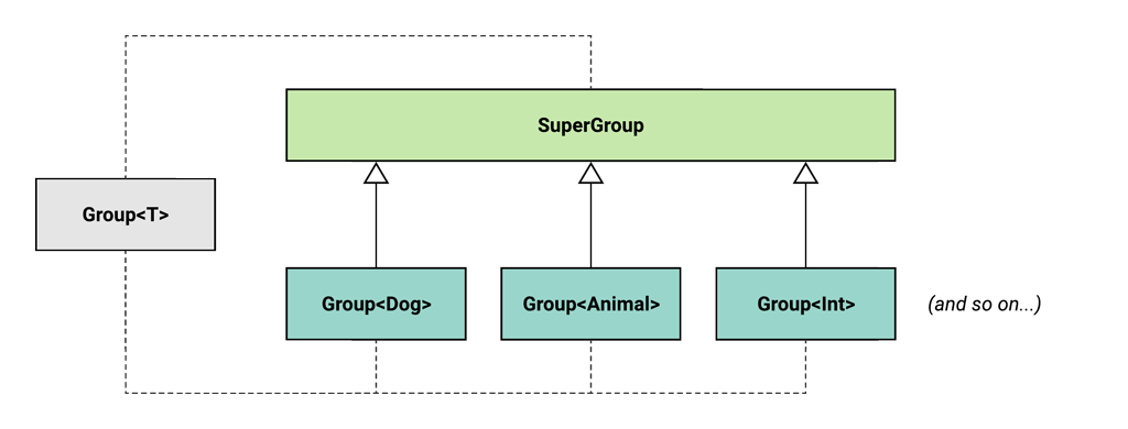 UML diagram showing the desired model - we want a super group that is the supertype of every possible kind of Group.