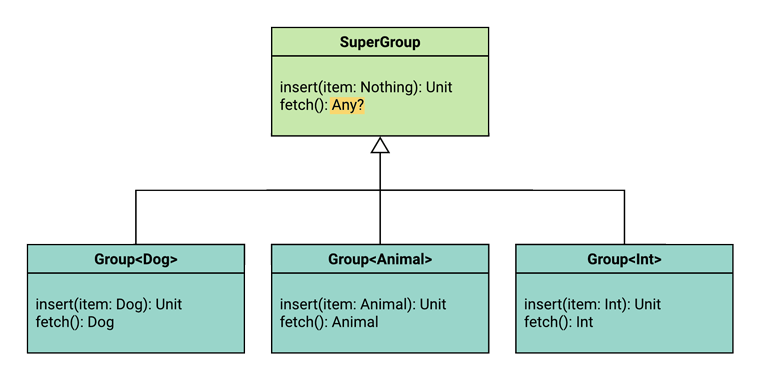 UML diagram showing the function signatures that will be needed in order for SuperGroup to be a supertype of all Group types.