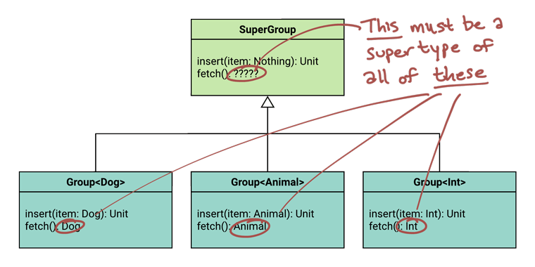 The same UML diagram, but indicating that we need the broadest range possible for the return type, due to covariance.