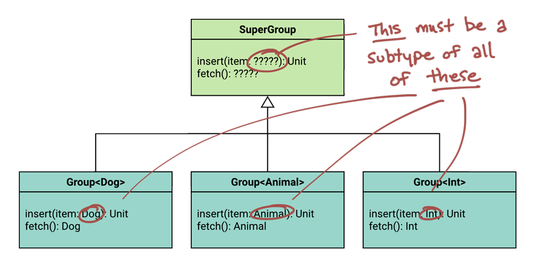 UML class diagram showing the function argument types. Because of contravariance, the supertype must use the smallest range possible for its function parameter.
