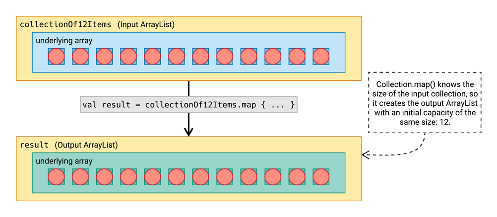 Collection.map() knows the size of the input collection, so it creates the output ArrayList with an initial capacity of the same size: 12