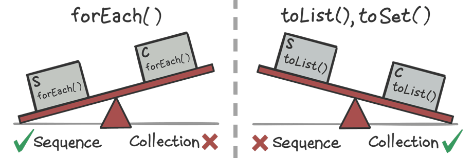 Sets of scales showing that sequences tend to perform better with forEach(), and collections tend to perform better with toList() and toSet().