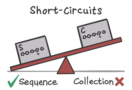 Scales showing that sequences tend to perform better when short-circuiting operations are involved.