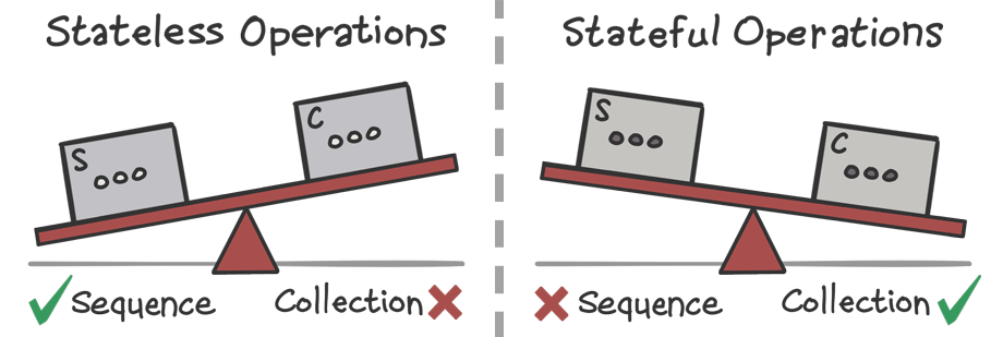 Scales showing that sequences tend to perform better when stateless operations are involved, and collections tend to perform better when stateful operations are involved.