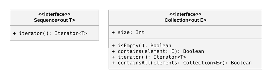 UML diagram showing the interfaces for Sequence and Collection. Collection includes more properties and functions.