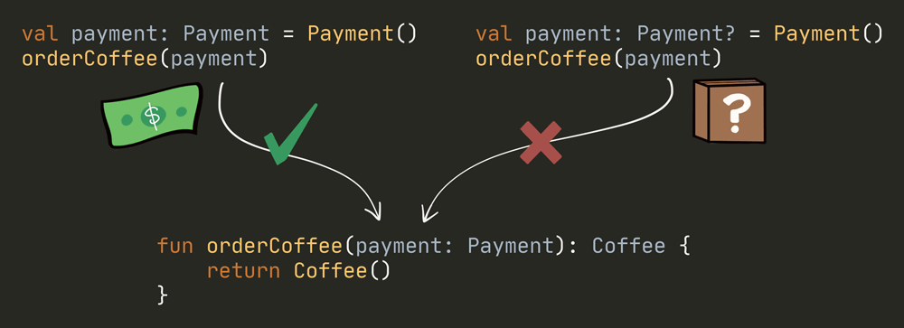 Summary - this version of orderCoffee can receive a 'Payment' but not a 'Payment?'.