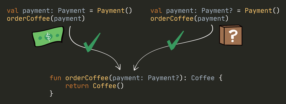 Summary - orderCoffee can receive either 'Payment' or 'Payment?' types.