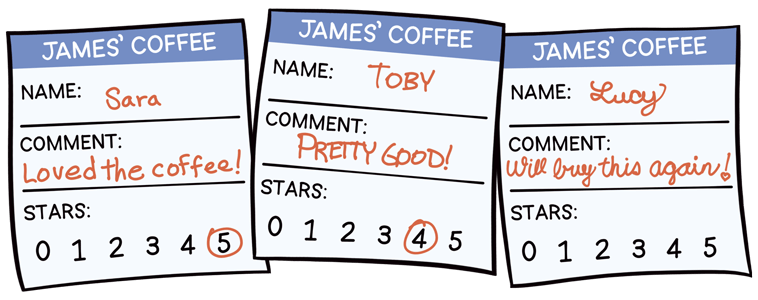 Three comment cards - Sarah, 'Loved the coffee!', 5 stars; Toby, 'Pretty good!', 4 stars; Lucy, 'Will buy this again!', did not specify any stars.