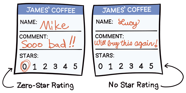 Two comment cards - one where the guest circled the zero for the star rating, and one where the guest didn't circle any number for the star rating.