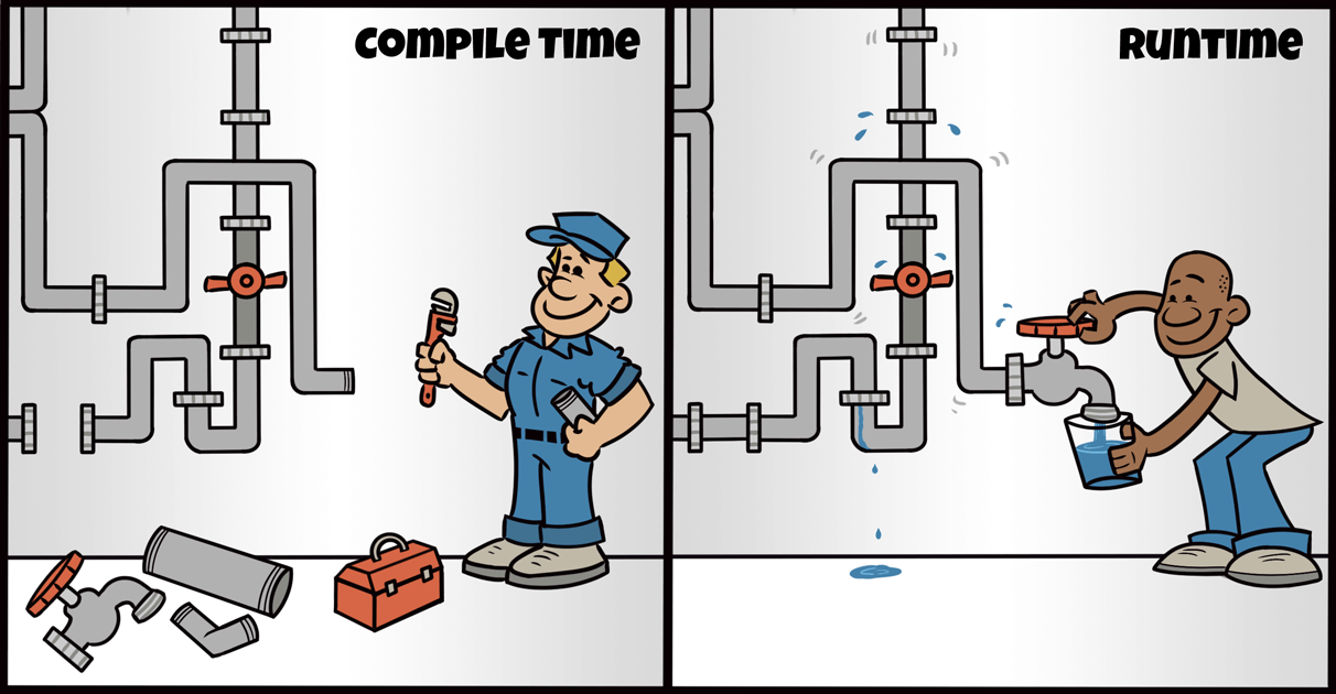 A plumber working on pipes - Compile Time. Someone filling a glass with water from the same pipes after they've been assembled - Runtime.
