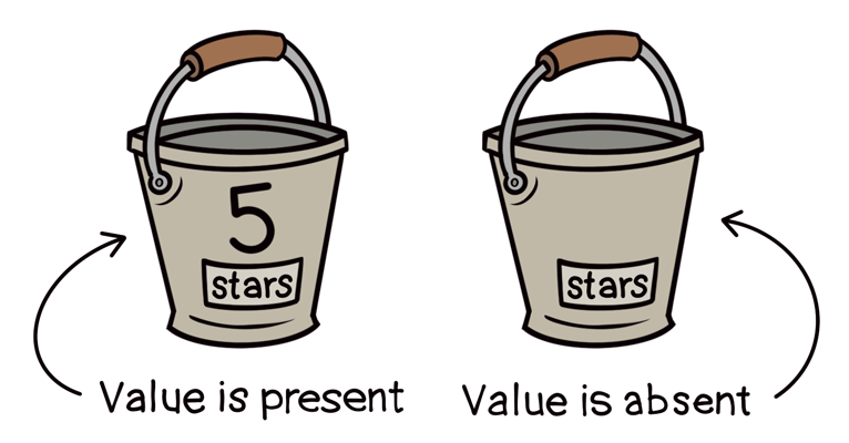 The 'stars' bucket... once with the number 5 in it, and once without any number in it.