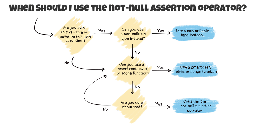 A flow chart illustrating when to use the not-null assertion operator. The previous paragraph describes this flow.