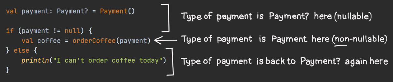 Same code as Listing 6.19, but annotated to show the type of 'payment' on each line. Its type is 'Payment?' everywhere except inside the 'if' block (4th line), where its type has been smart cast to 'Payment'.