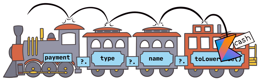 The Kotlin logo bouncing off of each car in succession, then hopping off of the caboose with the payment type string 'cash'.