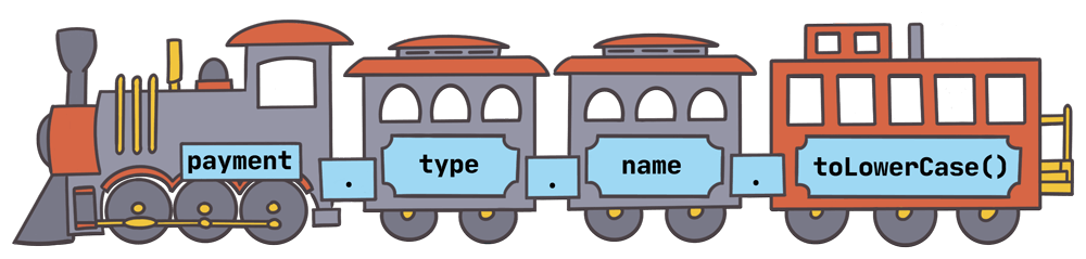 A train with cars that have labels for payment, type, name, and toLowerCase(), each separated by a dot.